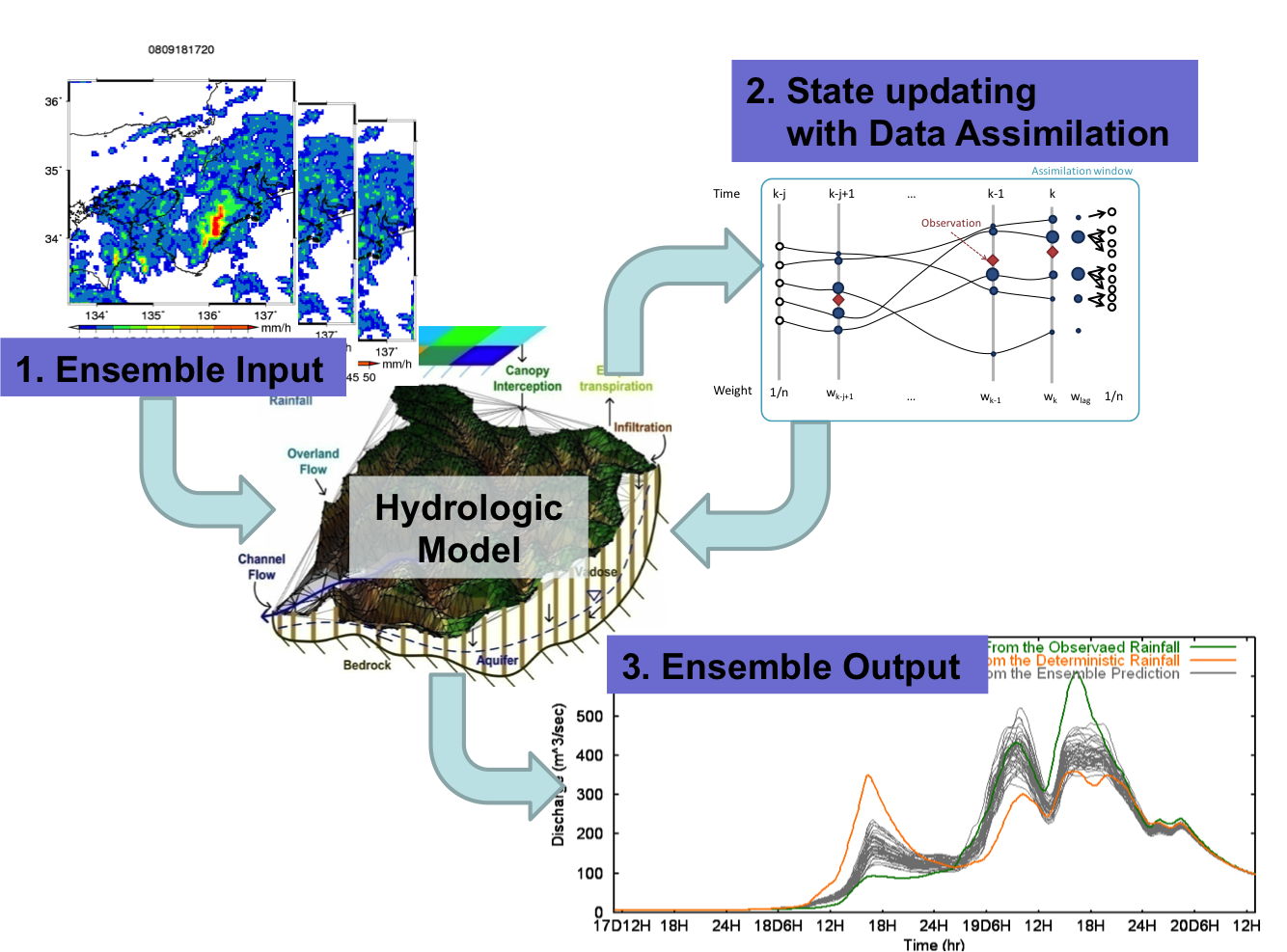 Figure2-FloodForecasting